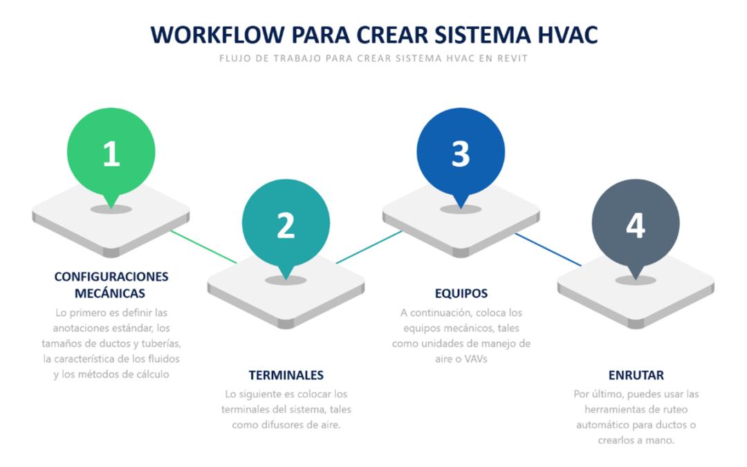Flujo de trabajo para sistemas HVAC en Revit